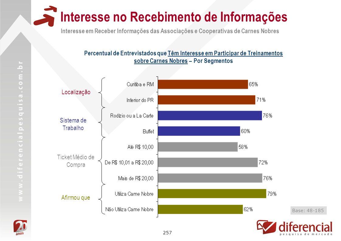 257 Interesse no Recebimento de Informações Interesse em Receber Informações das Associações e Cooperativas de Carnes Nobres Percentual de Entrevistad