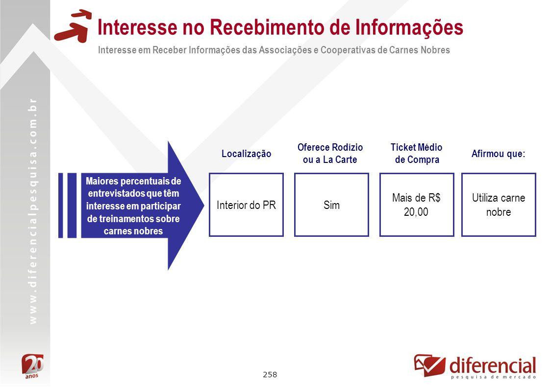 258 Interesse no Recebimento de Informações Interesse em Receber Informações das Associações e Cooperativas de Carnes Nobres Maiores percentuais de en