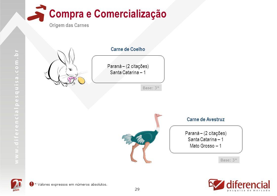 29 Compra e Comercialização Origem das Carnes Carne de Coelho Paraná – (2 citações) Santa Catarina – 1 Carne de Avestruz Paraná – (2 citações) Santa C