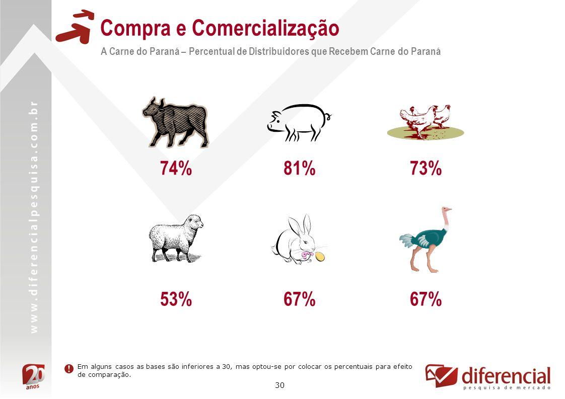 30 Compra e Comercialização A Carne do Paraná – Percentual de Distribuidores que Recebem Carne do Paraná Em alguns casos as bases são inferiores a 30,