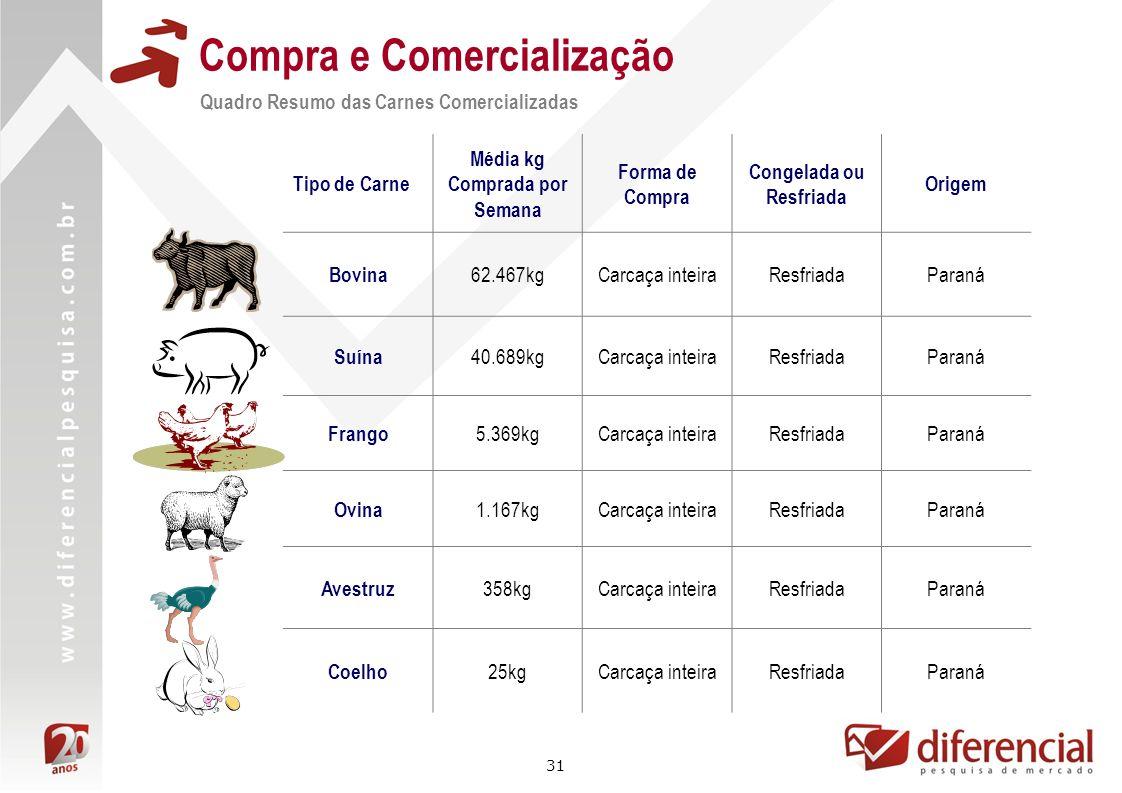 31 Compra e Comercialização Quadro Resumo das Carnes Comercializadas Tipo de Carne Média kg Comprada por Semana Forma de Compra Congelada ou Resfriada