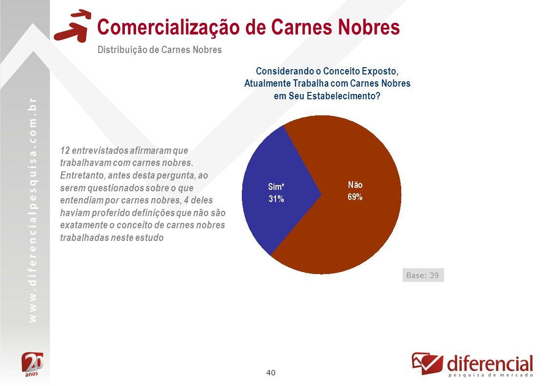 40 Comercialização de Carnes Nobres Distribuição de Carnes Nobres Base: 39 12 entrevistados afirmaram que trabalhavam com carnes nobres. Entretanto, a
