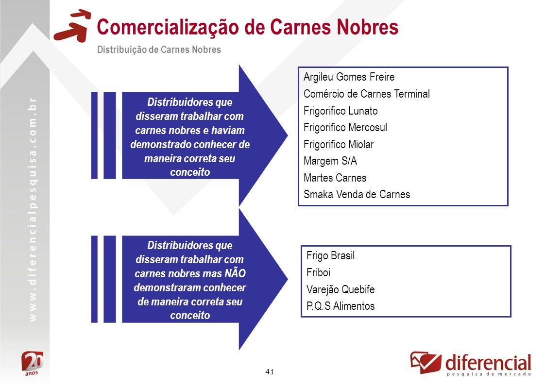 41 Comercialização de Carnes Nobres Distribuição de Carnes Nobres Argileu Gomes Freire Comércio de Carnes Terminal Frigorifico Lunato Frigorifico Merc