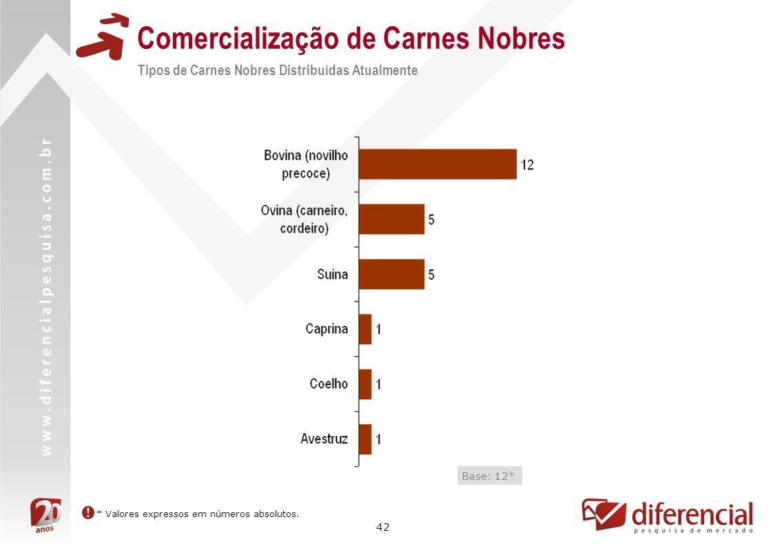 42 Comercialização de Carnes Nobres Tipos de Carnes Nobres Distribuídas Atualmente Base: 12* * Valores expressos em números absolutos.