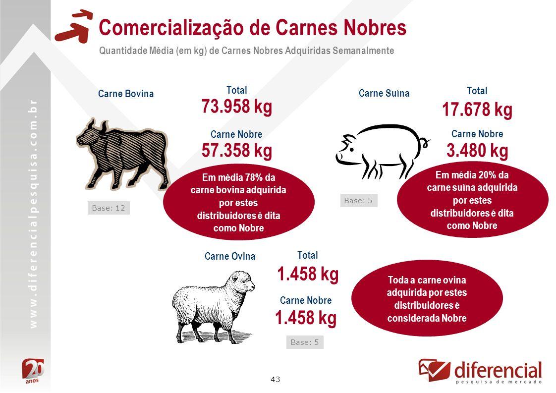43 Comercialização de Carnes Nobres Quantidade Média (em kg) de Carnes Nobres Adquiridas Semanalmente Carne Bovina Carne Suína 57.358 kg 3.480 kg Base