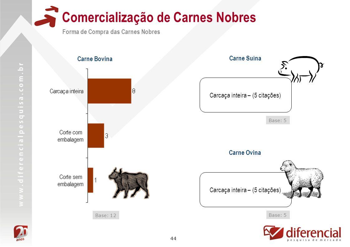 44 Comercialização de Carnes Nobres Forma de Compra das Carnes Nobres Base: 12 Carne Bovina Carne Suína Base: 5 Carcaça inteira – (5 citações) Carne O