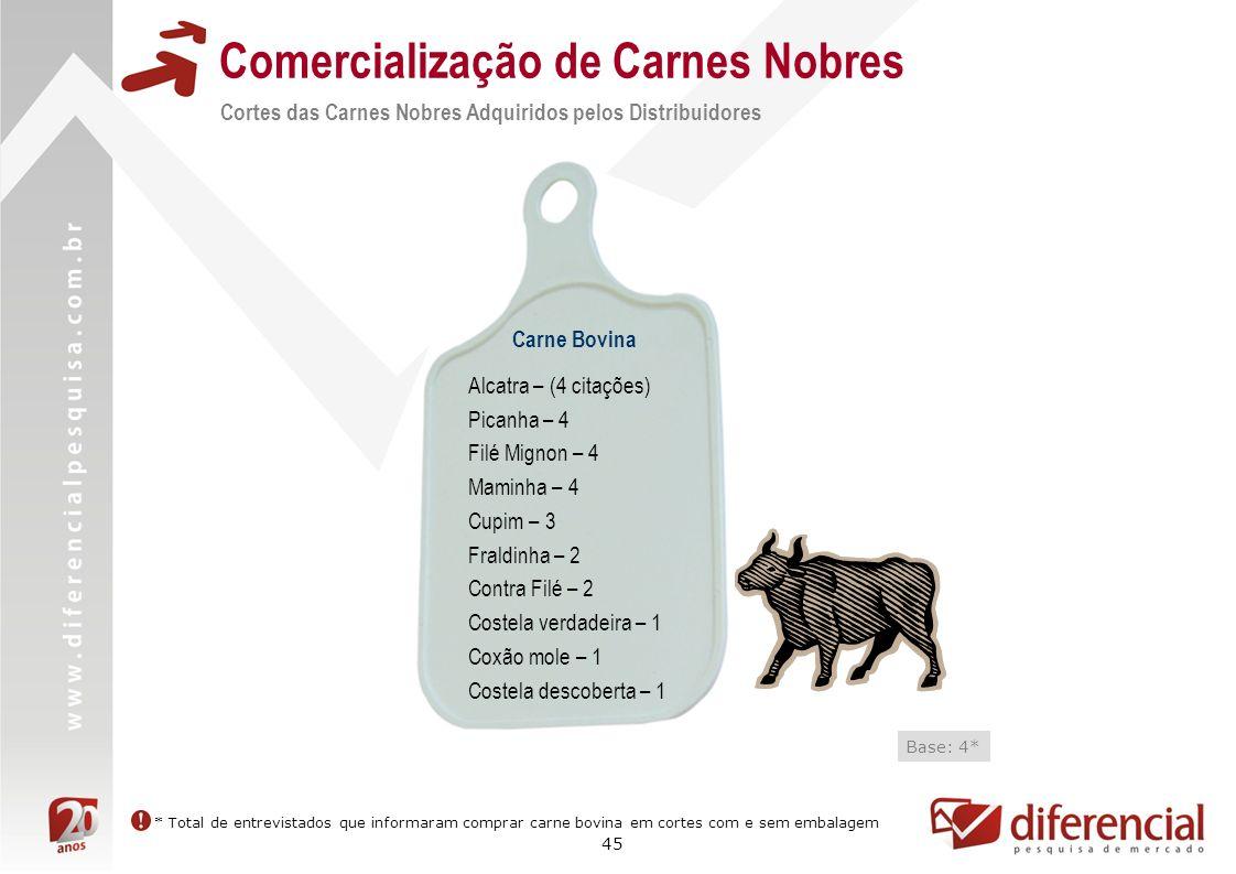 45 Comercialização de Carnes Nobres Cortes das Carnes Nobres Adquiridos pelos Distribuidores Carne Bovina Base: 4* Alcatra – (4 citações) Picanha – 4