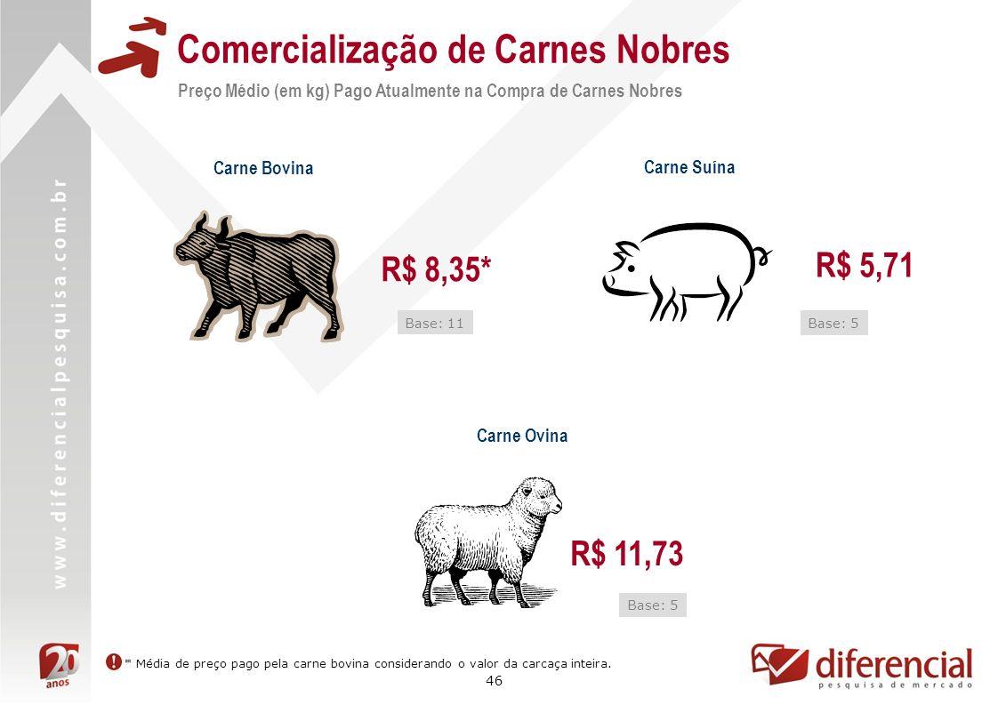 46 Comercialização de Carnes Nobres Carne Bovina Carne Suína R$ 8,35* R$ 5,71 Base: 5 Base: 11 Carne Ovina R$ 11,73 Base: 5 * Média de preço pago pela