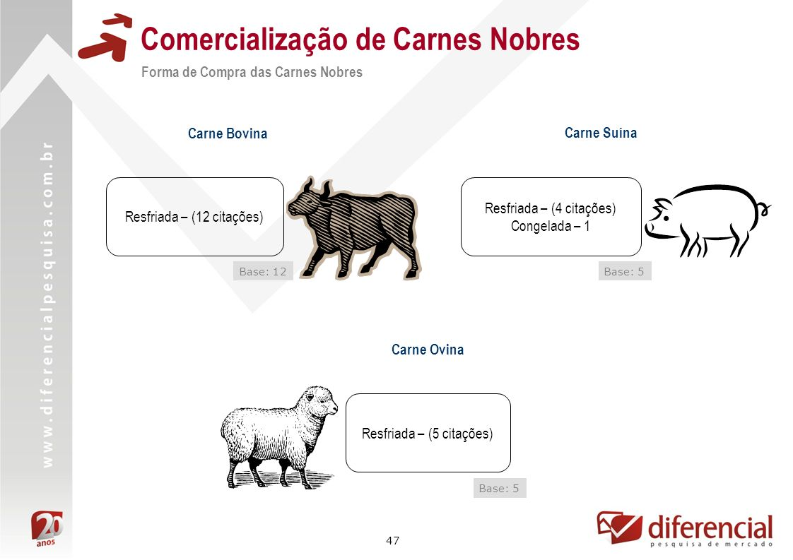 47 Resfriada – (4 citações) Congelada – 1 Comercialização de Carnes Nobres Forma de Compra das Carnes Nobres Carne Bovina Base: 12 Carne Ovina Base: 5