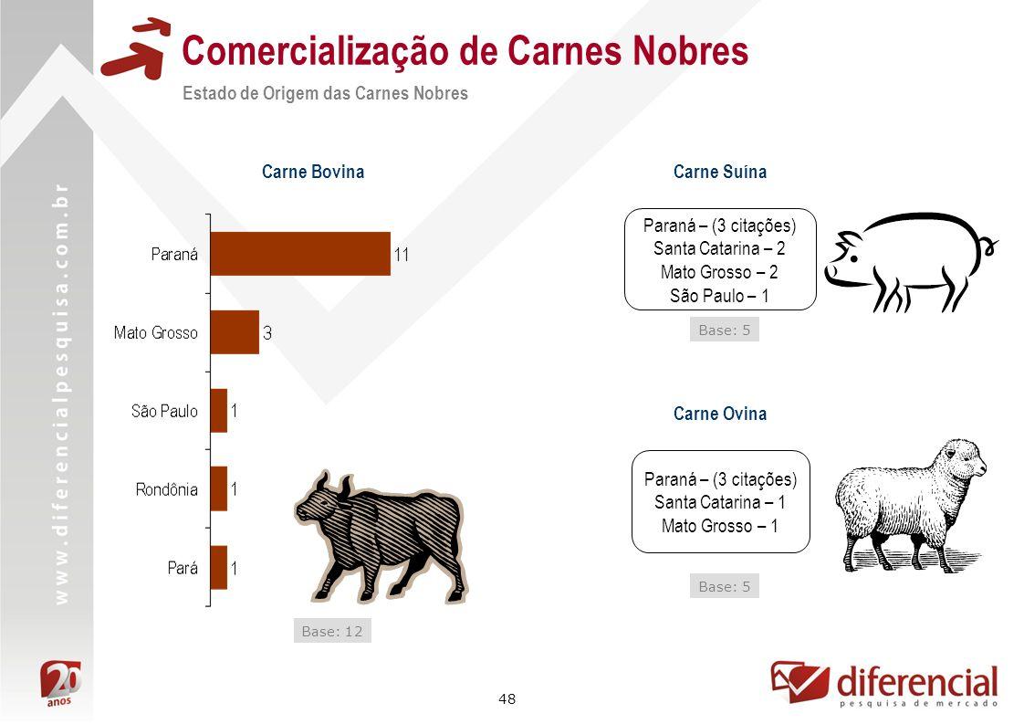 48 Comercialização de Carnes Nobres Carne Bovina Base: 12 Carne Suína Paraná – (3 citações) Santa Catarina – 2 Mato Grosso – 2 São Paulo – 1 Base: 5 C