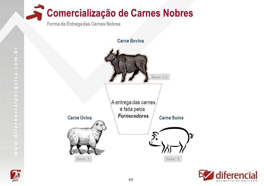 49 Comercialização de Carnes Nobres Forma de Entrega das Carnes Nobres A entrega das carnes é feita pelos Fornecedores Carne Bovina Carne SuínaCarne O