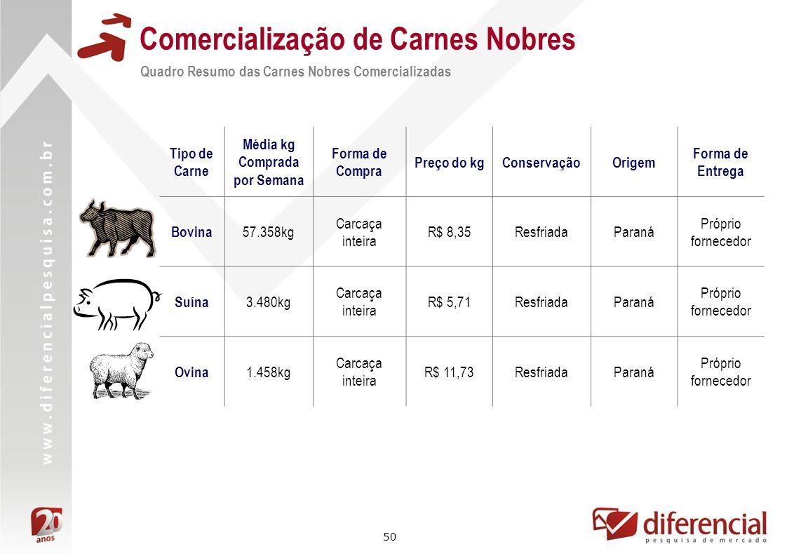 50 Comercialização de Carnes Nobres Quadro Resumo das Carnes Nobres Comercializadas Tipo de Carne Média kg Comprada por Semana Forma de Compra Preço d