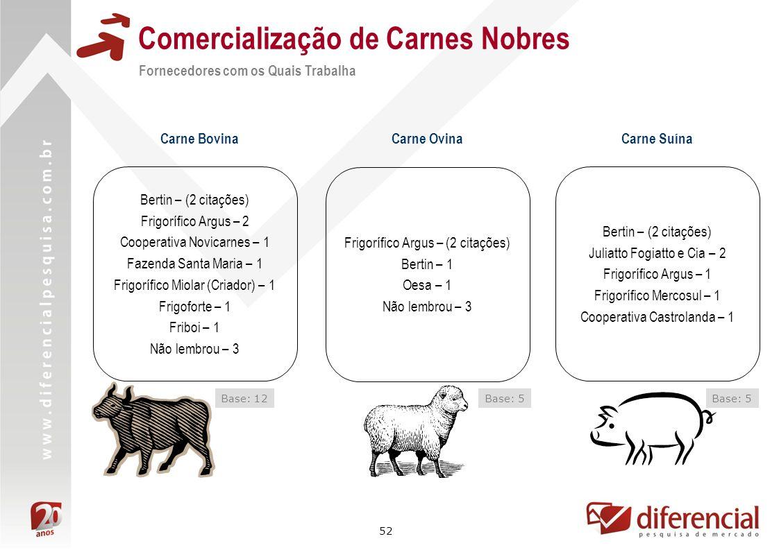 52 Comercialização de Carnes Nobres Fornecedores com os Quais Trabalha Carne BovinaCarne Suína Base: 5 Bertin – (2 citações) Frigorífico Argus – 2 Coo