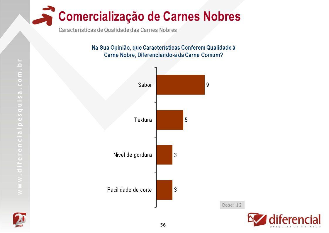 56 Comercialização de Carnes Nobres Características de Qualidade das Carnes Nobres Base: 12 Na Sua Opinião, que Características Conferem Qualidade à C