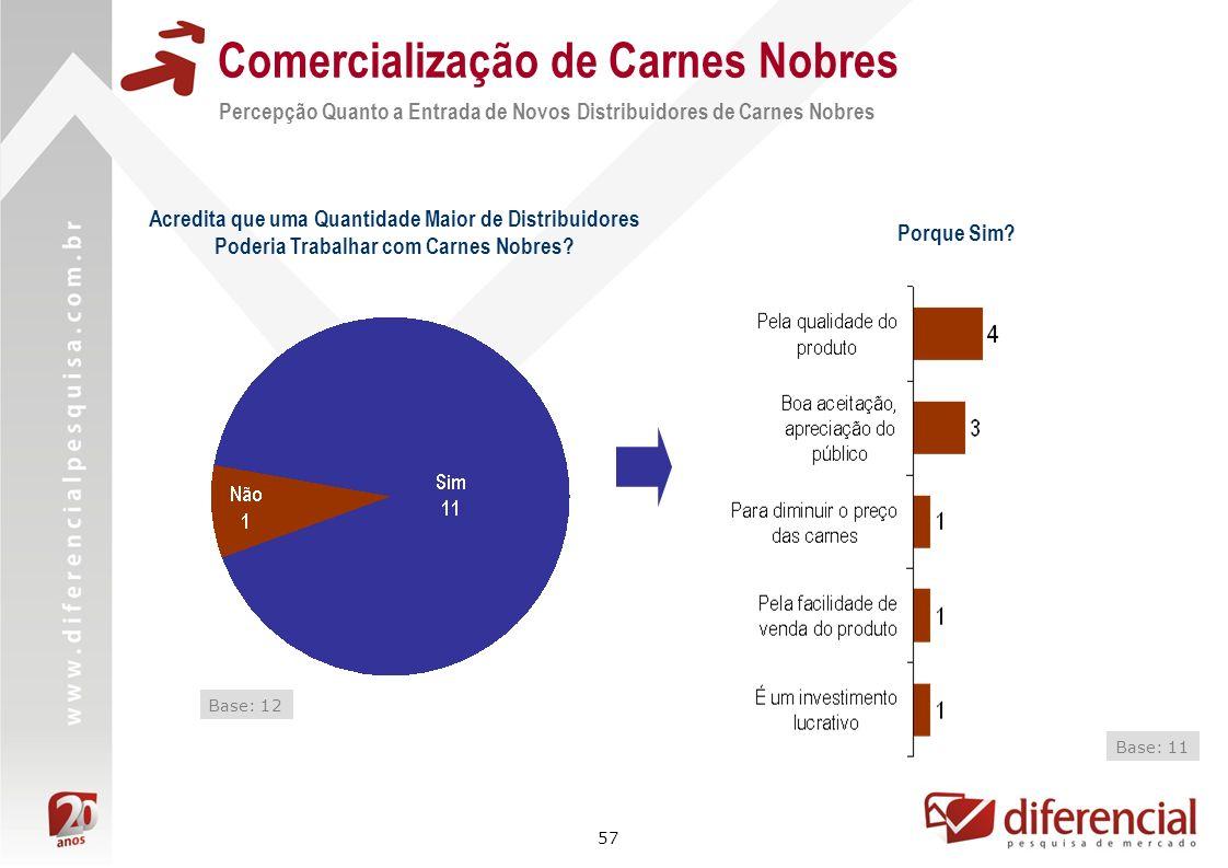 57 Comercialização de Carnes Nobres Percepção Quanto a Entrada de Novos Distribuidores de Carnes Nobres Base: 12 Acredita que uma Quantidade Maior de