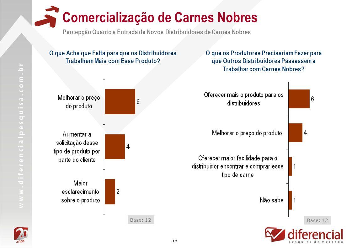58 Comercialização de Carnes Nobres Base: 12 O que Acha que Falta para que os Distribuidores Trabalhem Mais com Esse Produto? O que os Produtores Prec