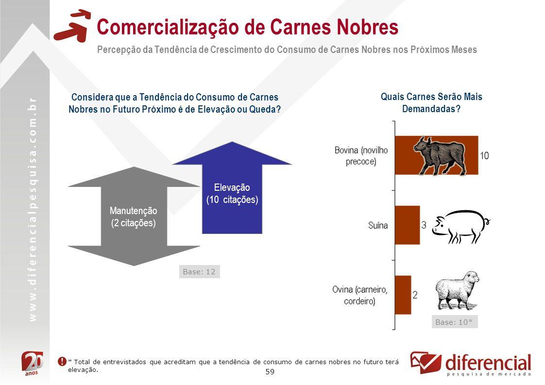 59 Comercialização de Carnes Nobres Base: 12 Considera que a Tendência do Consumo de Carnes Nobres no Futuro Próximo é de Elevação ou Queda? Quais Car