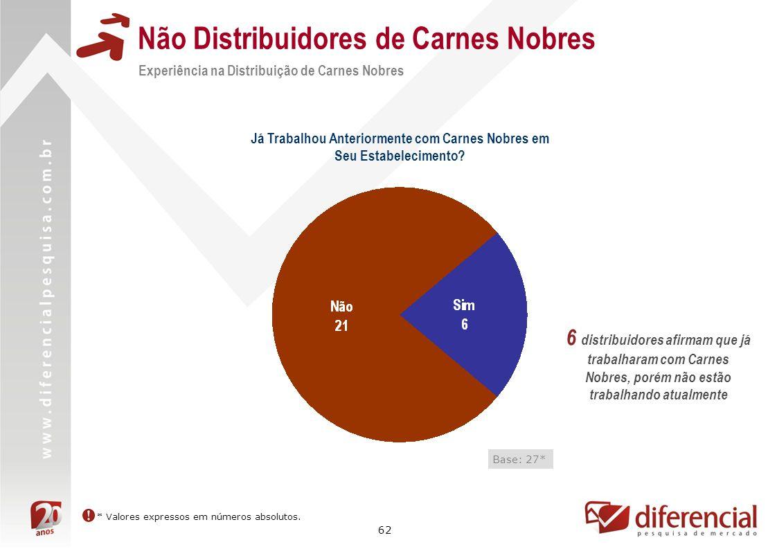 62 Não Distribuidores de Carnes Nobres Experiência na Distribuição de Carnes Nobres Base: 27* Já Trabalhou Anteriormente com Carnes Nobres em Seu Esta