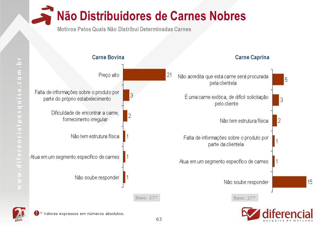 63 Não Distribuidores de Carnes Nobres Motivos Pelos Quais Não Distribui Determinadas Carnes Base: 27* Carne Bovina Carne Caprina Base: 27* * Valores