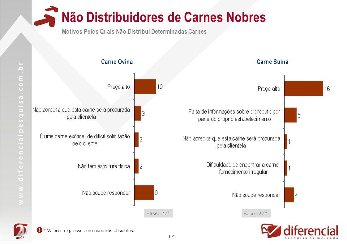64 Não Distribuidores de Carnes Nobres Motivos Pelos Quais Não Distribui Determinadas Carnes Base: 27* Carne Ovina Carne Suína Base: 27* * Valores exp