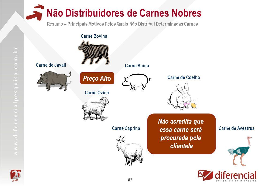 67 Não Distribuidores de Carnes Nobres Resumo – Principais Motivos Pelos Quais Não Distribui Determinadas Carnes Carne Bovina Carne Suína Não acredita