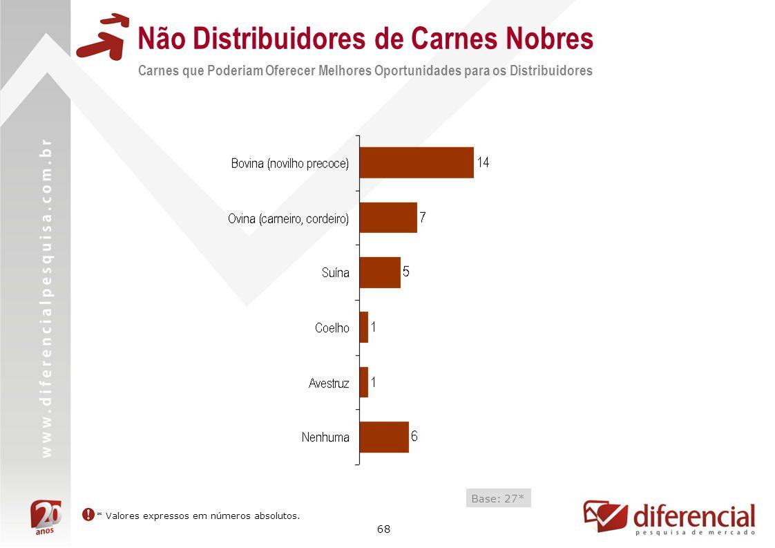68 Não Distribuidores de Carnes Nobres Carnes que Poderiam Oferecer Melhores Oportunidades para os Distribuidores Base: 27* * Valores expressos em núm