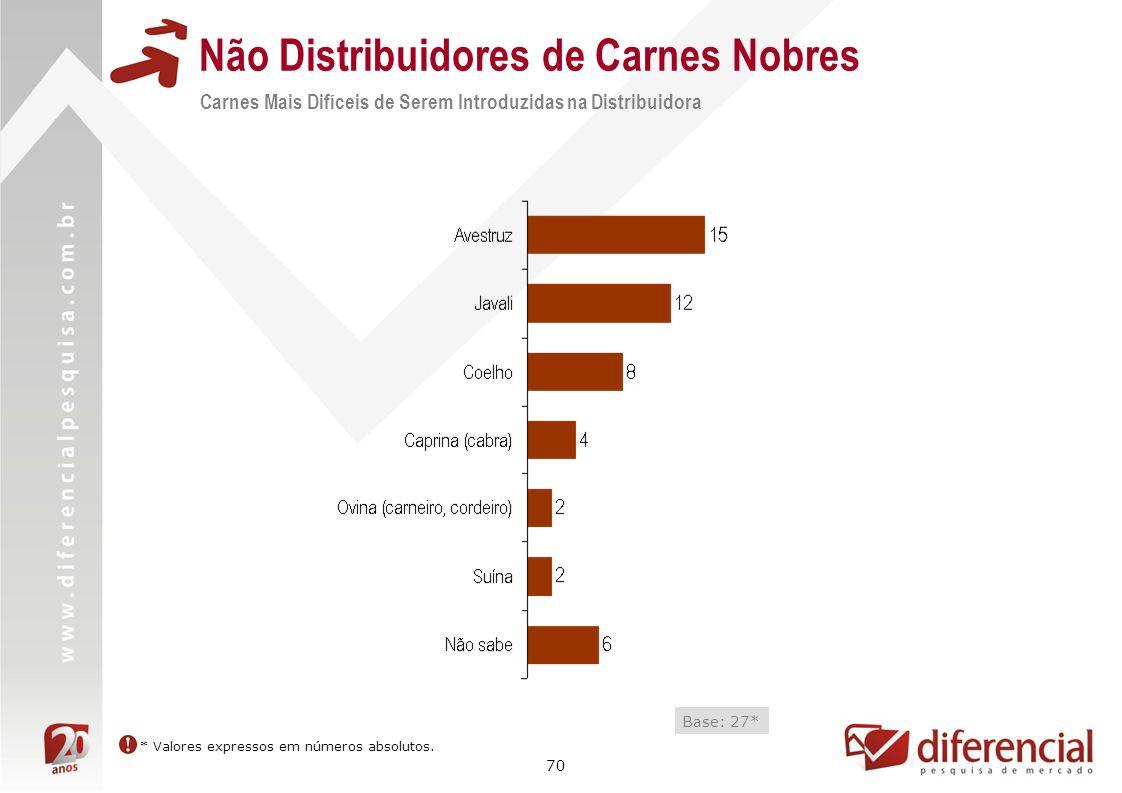 70 Não Distribuidores de Carnes Nobres Carnes Mais Difíceis de Serem Introduzidas na Distribuidora Base: 27* * Valores expressos em números absolutos.