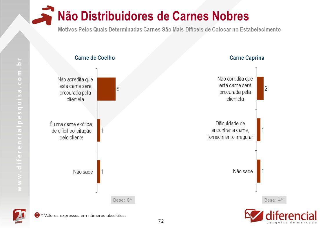 72 Não Distribuidores de Carnes Nobres Motivos Pelos Quais Determinadas Carnes São Mais Difíceis de Colocar no Estabelecimento Carne de Coelho Base: 8