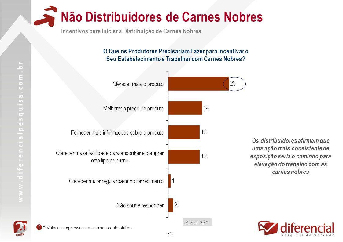 73 Não Distribuidores de Carnes Nobres Incentivos para Iniciar a Distribuição de Carnes Nobres O Que os Produtores Precisariam Fazer para Incentivar o
