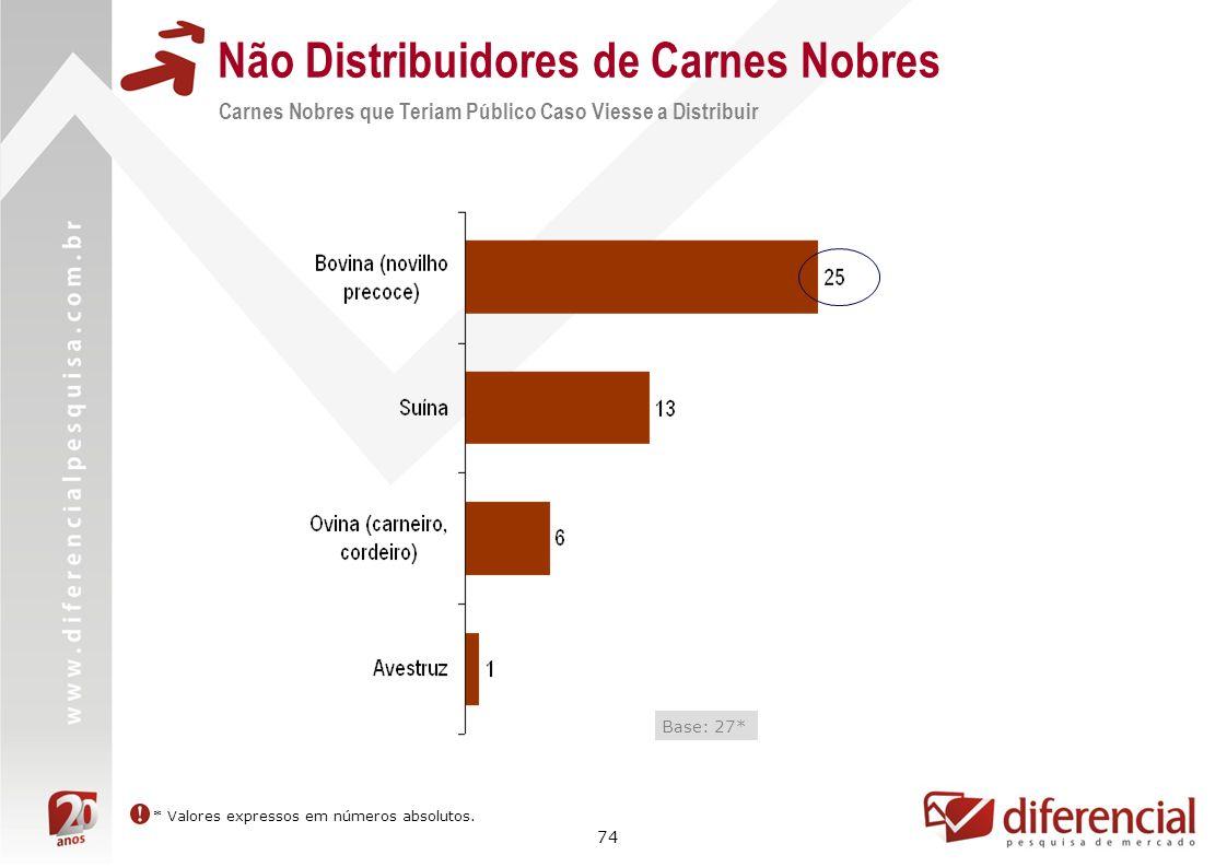 74 Não Distribuidores de Carnes Nobres Carnes Nobres que Teriam Público Caso Viesse a Distribuir Base: 27* * Valores expressos em números absolutos.