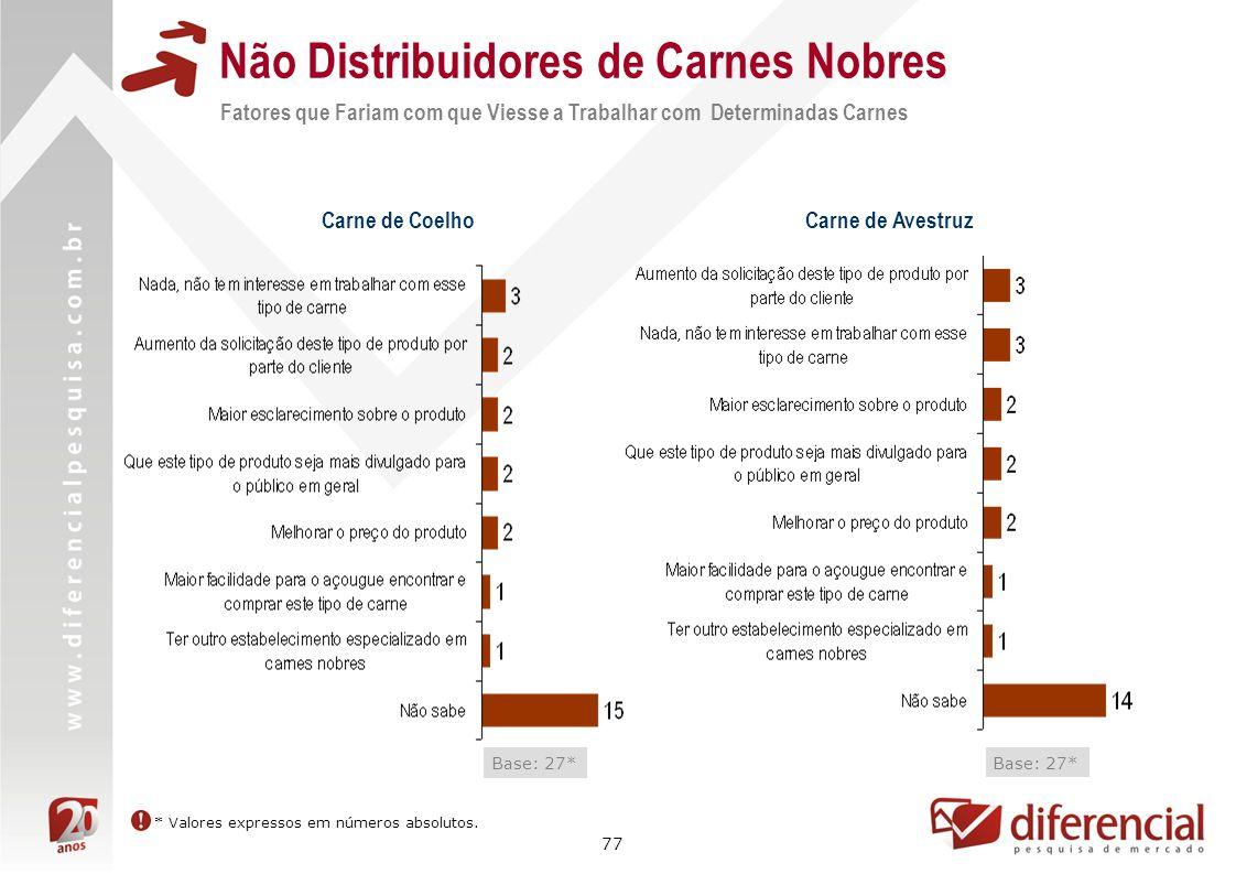 77 Não Distribuidores de Carnes Nobres Fatores que Fariam com que Viesse a Trabalhar com Determinadas Carnes Carne de Coelho Base: 27* Carne de Avestr
