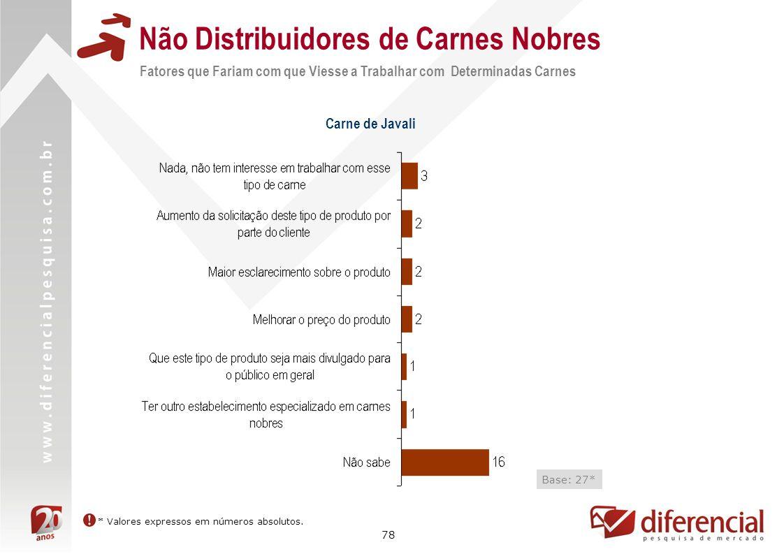 78 Não Distribuidores de Carnes Nobres Fatores que Fariam com que Viesse a Trabalhar com Determinadas Carnes Carne de Javali Base: 27* * Valores expre