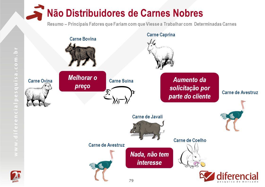 79 Não Distribuidores de Carnes Nobres Resumo – Principais Fatores que Fariam com que Viesse a Trabalhar com Determinadas Carnes Carne Bovina Carne Su