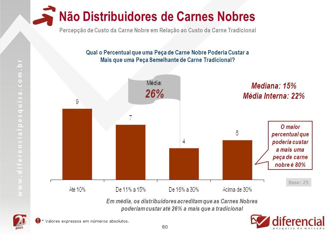 80 Não Distribuidores de Carnes Nobres Percepção de Custo da Carne Nobre em Relação ao Custo da Carne Tradicional Qual o Percentual que uma Peça de Ca
