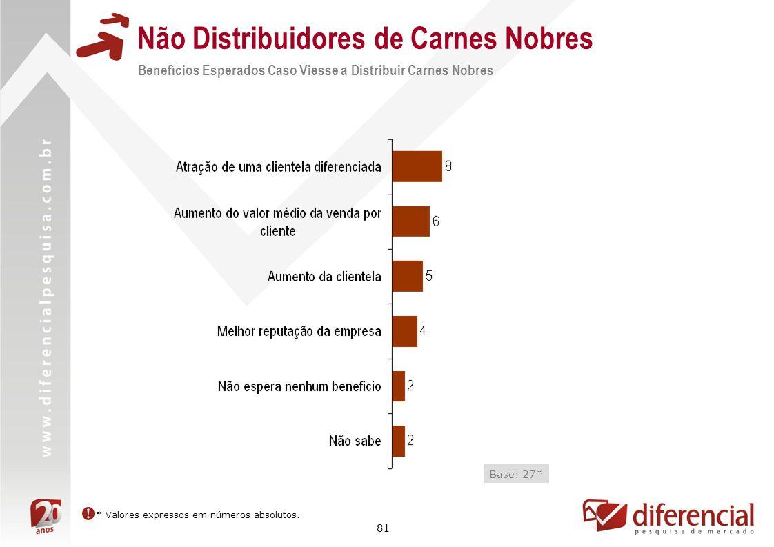 81 Não Distribuidores de Carnes Nobres Benefícios Esperados Caso Viesse a Distribuir Carnes Nobres Base: 27* * Valores expressos em números absolutos.