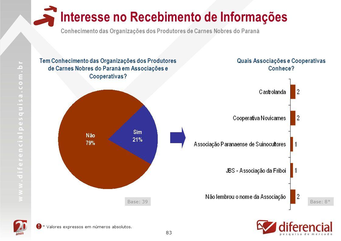 83 Interesse no Recebimento de Informações Conhecimento das Organizações dos Produtores de Carnes Nobres do Paraná Base: 39 Tem Conhecimento das Organ