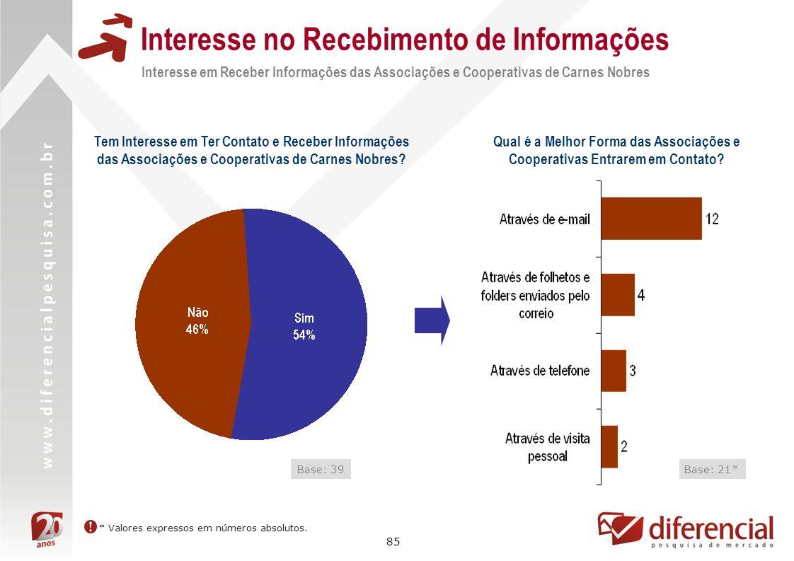 85 Interesse no Recebimento de Informações Interesse em Receber Informações das Associações e Cooperativas de Carnes Nobres Base: 39 Tem Interesse em