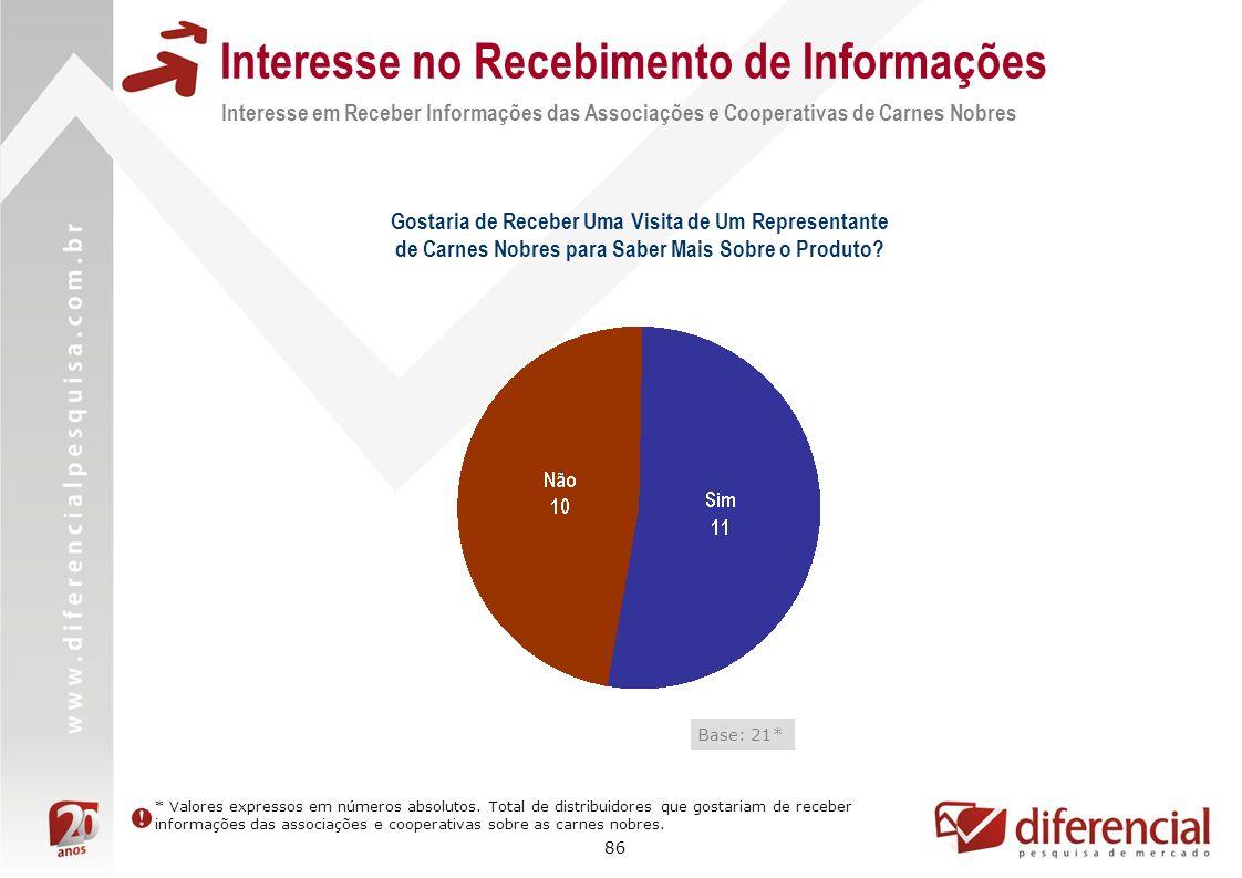 86 Interesse no Recebimento de Informações Interesse em Receber Informações das Associações e Cooperativas de Carnes Nobres Base: 21* Gostaria de Rece