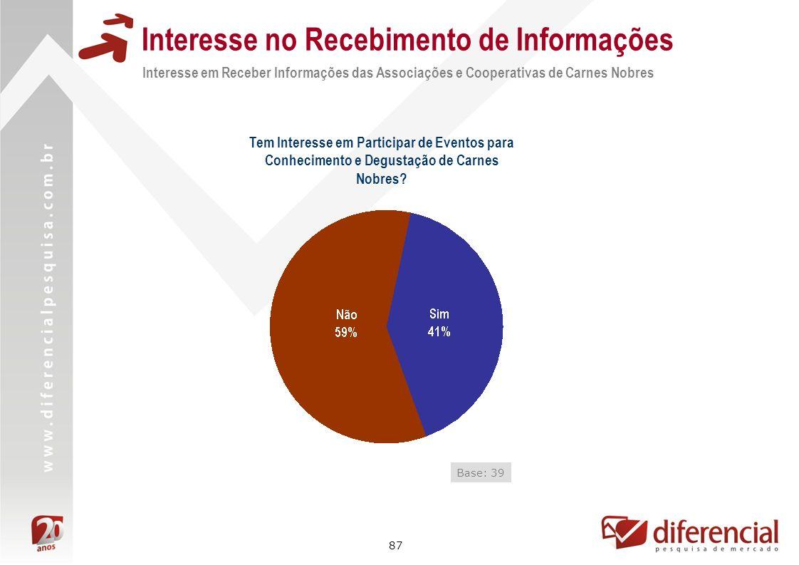87 Interesse no Recebimento de Informações Interesse em Receber Informações das Associações e Cooperativas de Carnes Nobres Tem Interesse em Participa