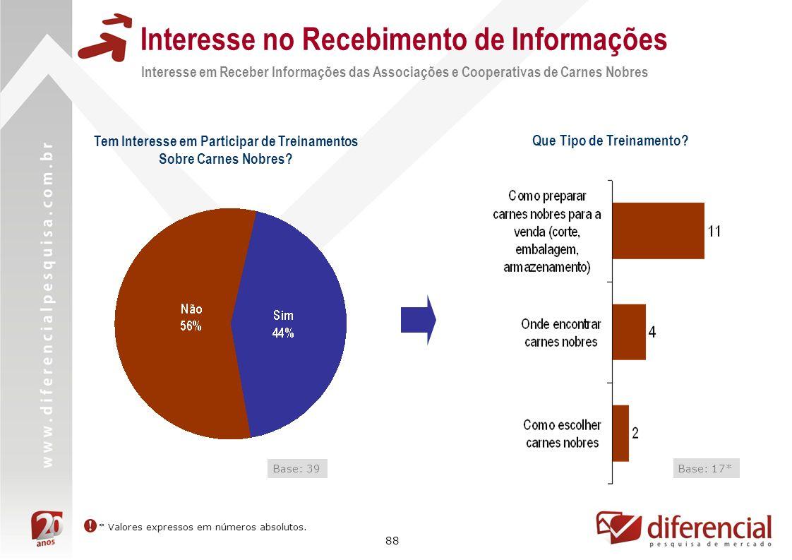 88 Interesse no Recebimento de Informações Interesse em Receber Informações das Associações e Cooperativas de Carnes Nobres Tem Interesse em Participa