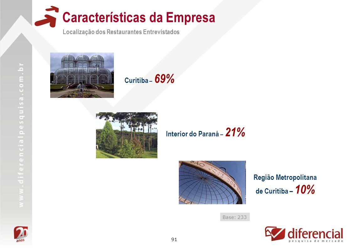 91 Características da Empresa Localização dos Restaurantes Entrevistados Base: 233 Curitiba – 69% Região Metropolitana de Curitiba – 10% Interior do P
