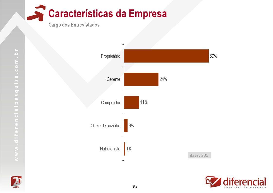92 Características da Empresa Cargo dos Entrevistados Base: 233