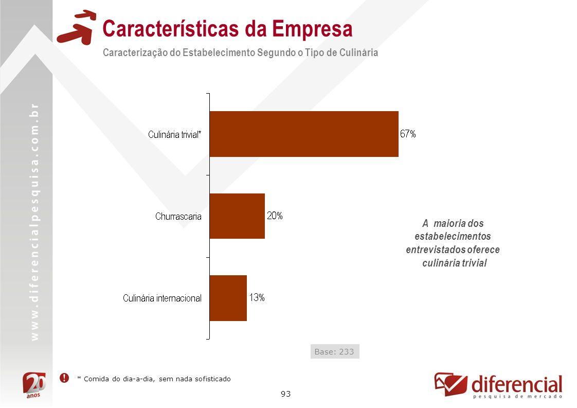 93 Características da Empresa Caracterização do Estabelecimento Segundo o Tipo de Culinária Base: 233 A maioria dos estabelecimentos entrevistados ofe