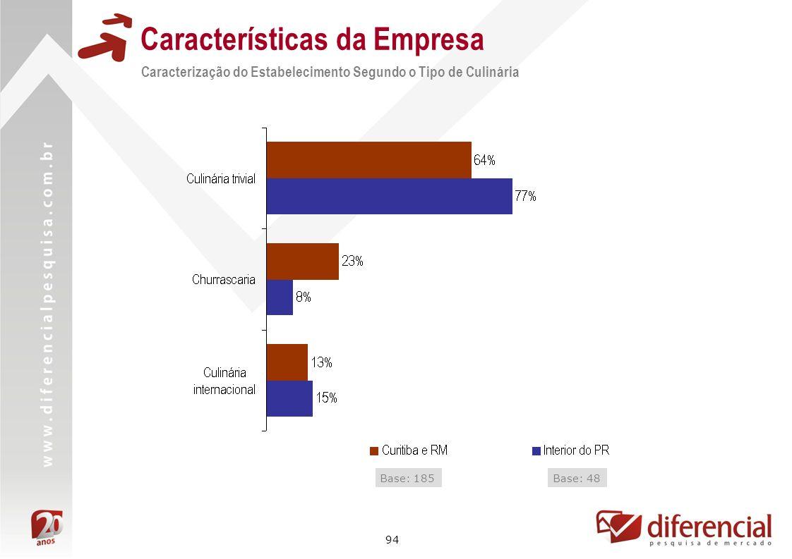 94 Características da Empresa Caracterização do Estabelecimento Segundo o Tipo de Culinária Base: 185Base: 48