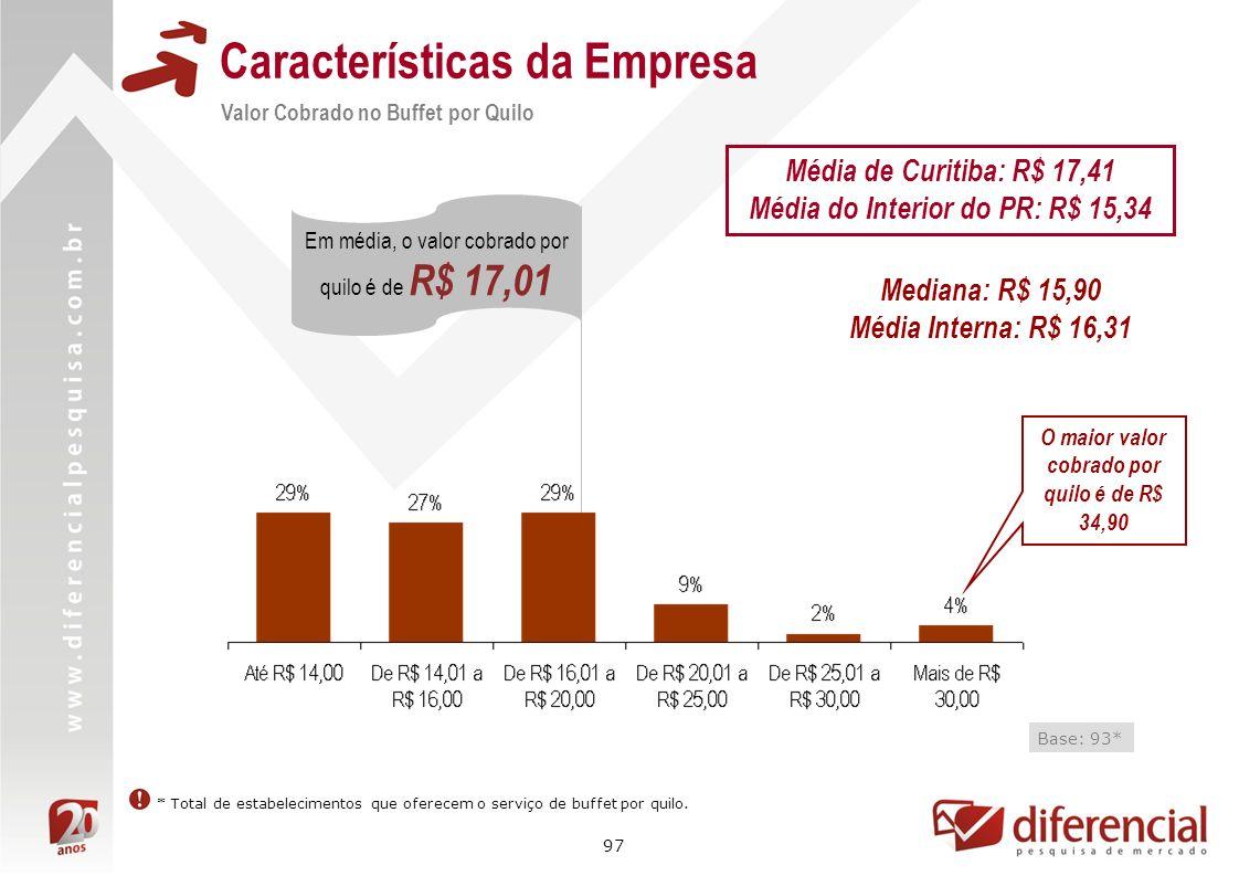 97 Características da Empresa Valor Cobrado no Buffet por Quilo Base: 93* Em média, o valor cobrado por quilo é de R$ 17,01 * Total de estabelecimento