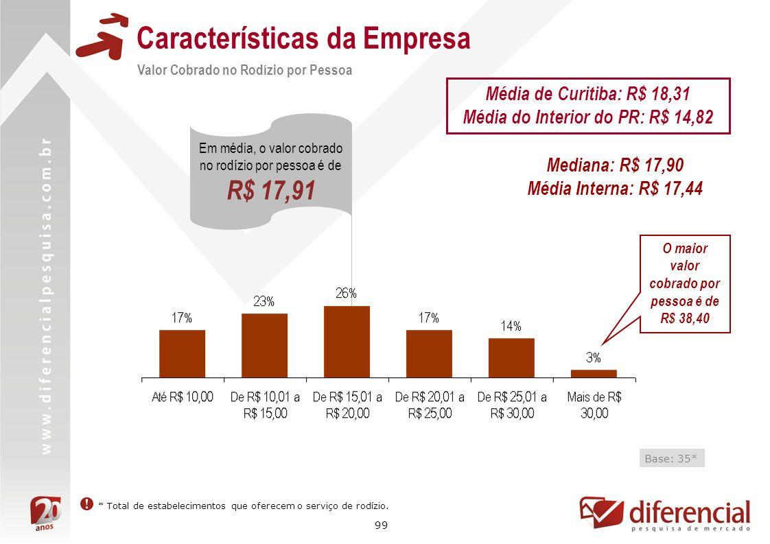 99 Características da Empresa Valor Cobrado no Rodízio por Pessoa Base: 35* Em média, o valor cobrado no rodízio por pessoa é de R$ 17,91 * Total de e