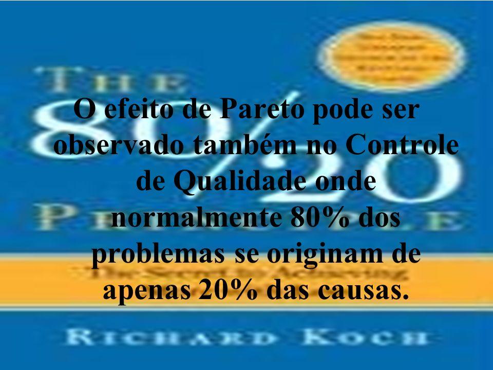 O efeito de Pareto pode ser observado também no Controle de Qualidade onde normalmente 80% dos problemas se originam de apenas 20% das causas.