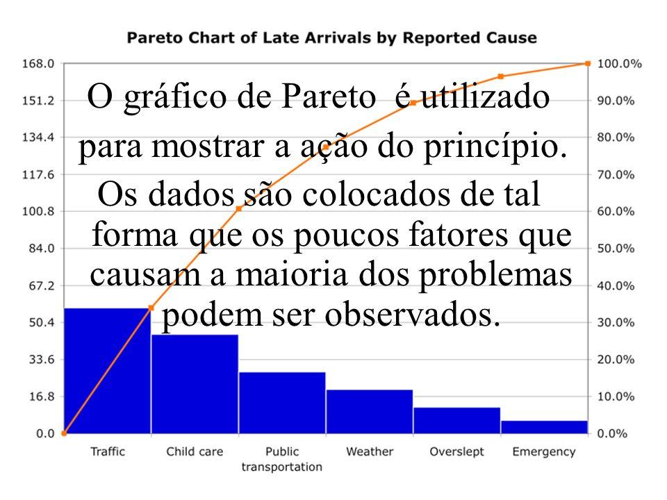 O gráfico de Pareto é utilizado para mostrar a ação do princípio. Os dados são colocados de tal forma que os poucos fatores que causam a maioria dos p