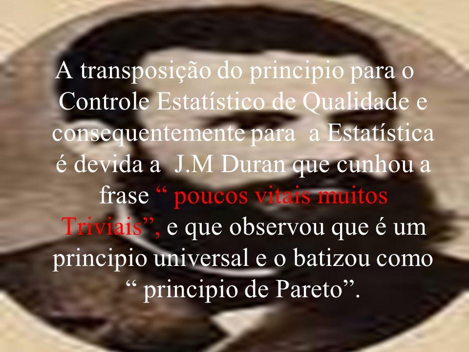 A transposição do principio para o Controle Estatístico de Qualidade e consequentemente para a Estatística é devida a J.M Duran que cunhou a frase poucos vitais muitos Triviais, e que observou que é um principio universal e o batizou como principio de Pareto.