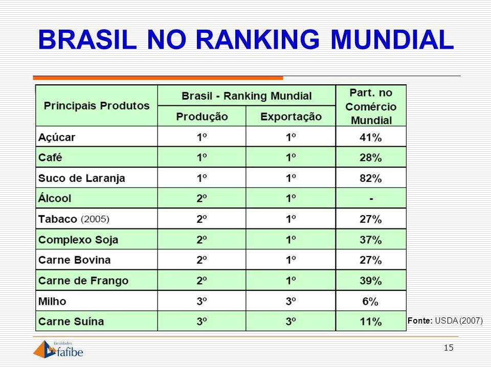 BRASIL NO RANKING MUNDIAL 15 Fonte: USDA (2007)
